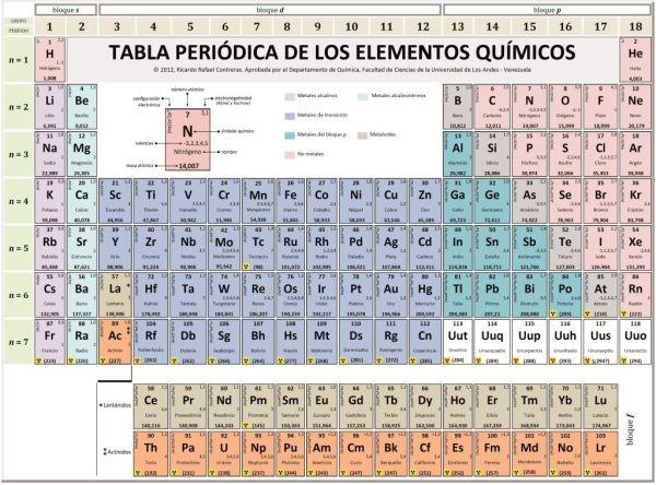 Tabla peridica qu es quin la invent todos los elementos tabla periodica urtaz Gallery